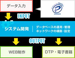 システム構築・管理から他部署との連携でデータ入力やウェブサイトの制作などワンストップで展開