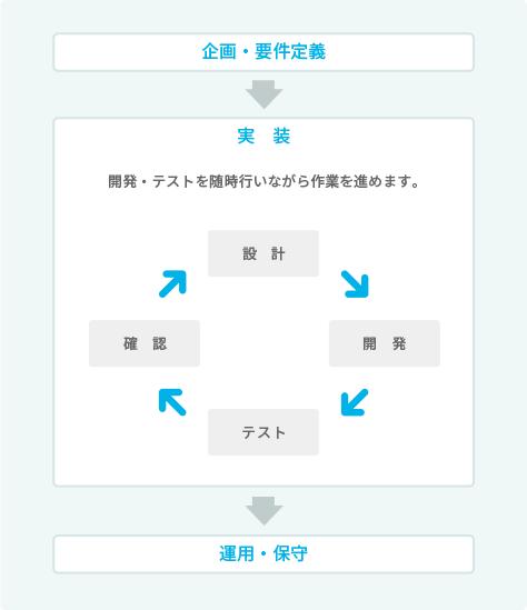 スパイラル型のシステム開発の流れイメージ